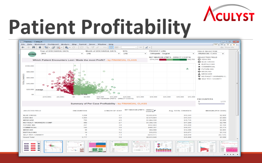 Aculyst-health-Finance-dashboard-patient-profitability