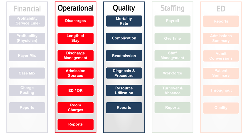 Aculyst-Health-Operational-Quality-Modules