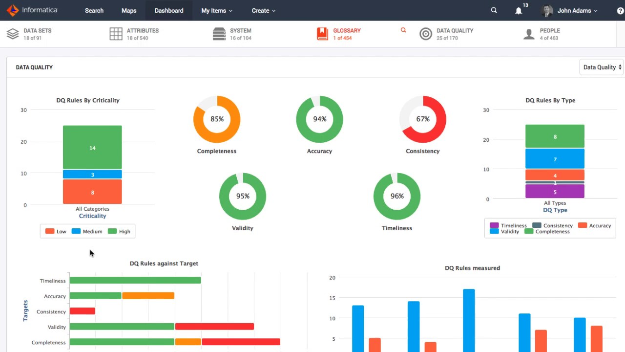 informatica-data-quality-governance-dashboard
